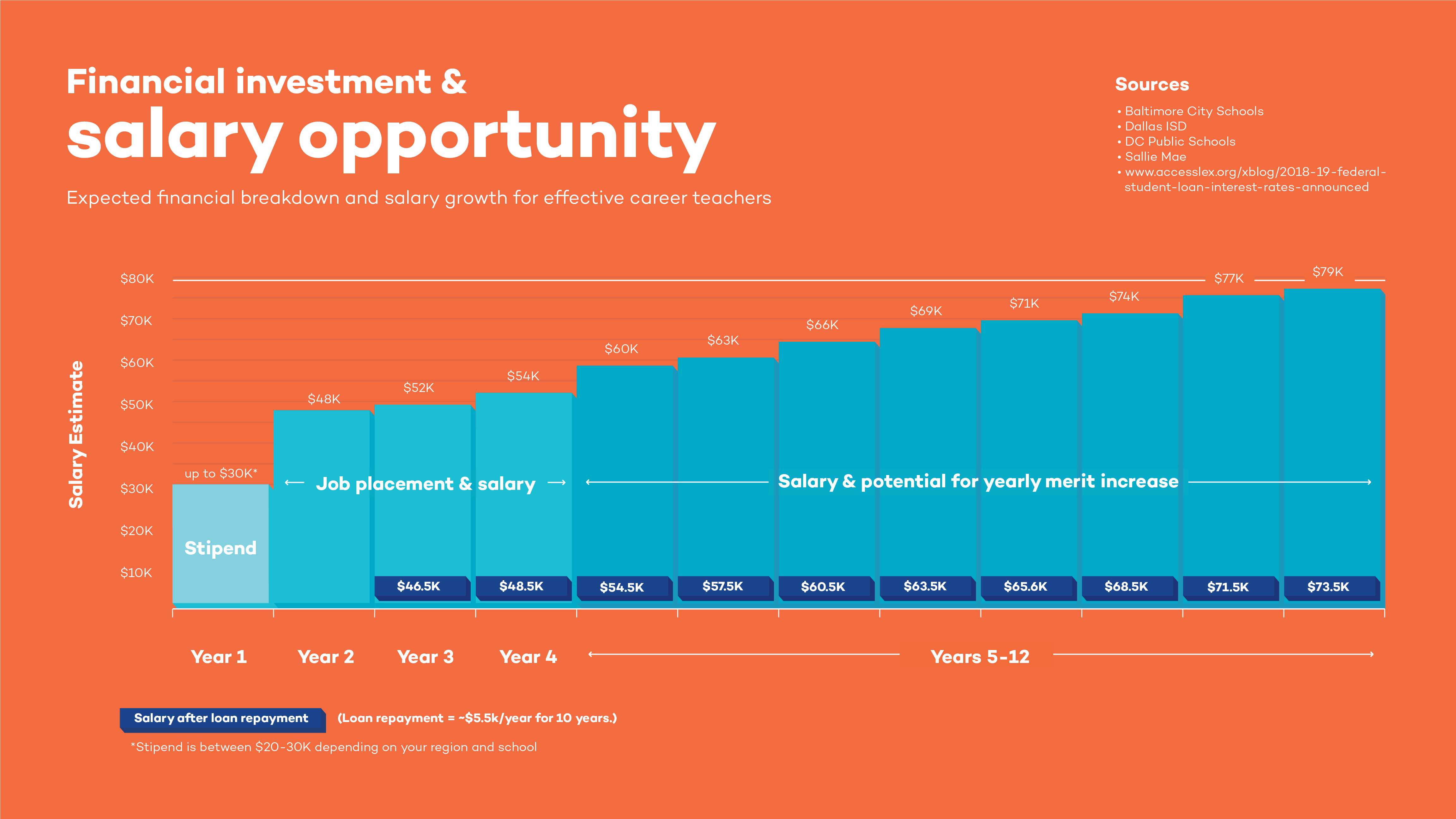 Urban_Teachers_Infographics_Financial_Investment.png